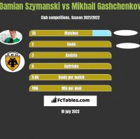 Damian Szymański vs Mikhail Gashchenkov h2h player stats
