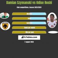 Damian Szymański vs Odise Roshi h2h player stats