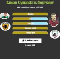 Damian Szymański vs Oleg Ivanov h2h player stats