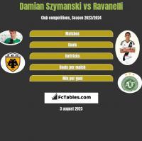 Damian Szymański vs Ravanelli h2h player stats