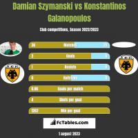 Damian Szymanski vs Konstantinos Galanopoulos h2h player stats