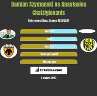 Damian Szymański vs Anastasios Chatzigiovanis h2h player stats