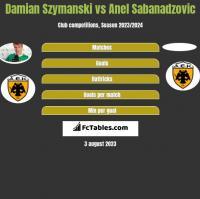 Damian Szymanski vs Anel Sabanadzovic h2h player stats