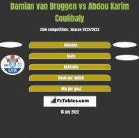 Damian van Bruggen vs Abdou Karim Coulibaly h2h player stats