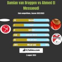 Damian van Bruggen vs Ahmed El Messaoudi h2h player stats