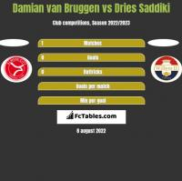 Damian van Bruggen vs Dries Saddiki h2h player stats
