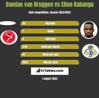 Damian van Bruggen vs Elton Kabangu h2h player stats
