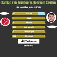 Damian van Bruggen vs Goerkem Saglam h2h player stats