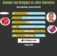 Damian van Bruggen vs Jens Toornstra h2h player stats