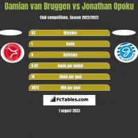Damian van Bruggen vs Jonathan Opoku h2h player stats