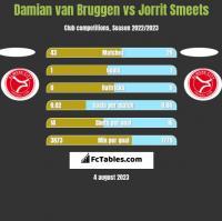 Damian van Bruggen vs Jorrit Smeets h2h player stats