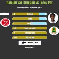 Damian van Bruggen vs Leroy Fer h2h player stats