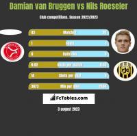 Damian van Bruggen vs Nils Roeseler h2h player stats