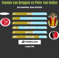 Damian van Bruggen vs Peter van Ooijen h2h player stats