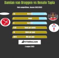Damian van Bruggen vs Renato Tapia h2h player stats