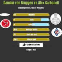 Damian van Bruggen vs Alex Carbonell h2h player stats