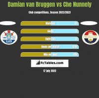 Damian van Bruggen vs Che Nunnely h2h player stats