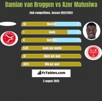 Damian van Bruggen vs Azor Matusiwa h2h player stats