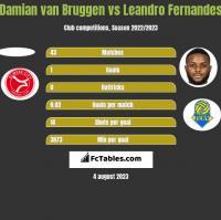 Damian van Bruggen vs Leandro Fernandes h2h player stats