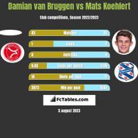 Damian van Bruggen vs Mats Koehlert h2h player stats