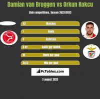 Damian van Bruggen vs Orkun Kokcu h2h player stats
