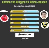 Damian van Bruggen vs Simon Janssen h2h player stats