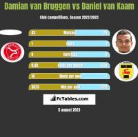 Damian van Bruggen vs Daniel van Kaam h2h player stats