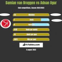 Damian van Bruggen vs Adnan Ugur h2h player stats