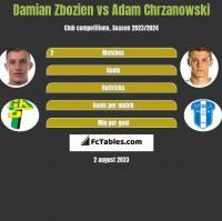 Damian Zbozien vs Adam Chrzanowski h2h player stats