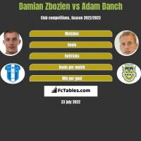 Damian Zbozień vs Adam Danch h2h player stats