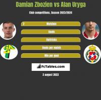 Damian Zbozień vs Alan Uryga h2h player stats