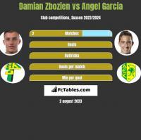 Damian Zbozień vs Angel Garcia h2h player stats