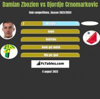 Damian Zbozień vs Djordje Crnomarkovic h2h player stats