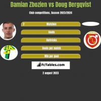 Damian Zbozien vs Doug Bergqvist h2h player stats