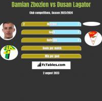 Damian Zbozień vs Dusan Lagator h2h player stats