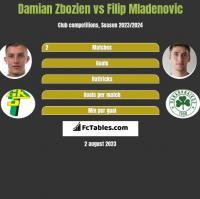 Damian Zbozien vs Filip Mladenovic h2h player stats