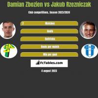 Damian Zbozień vs Jakub Rzeźniczak h2h player stats