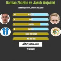 Damian Zbozień vs Jakub Wójcicki h2h player stats
