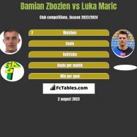 Damian Zbozien vs Luka Maric h2h player stats