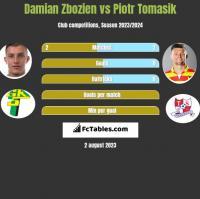 Damian Zbozień vs Piotr Tomasik h2h player stats