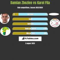 Damian Zbozien vs Karol Fila h2h player stats