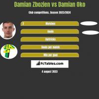 Damian Zbozień vs Damian Oko h2h player stats