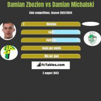 Damian Zbozień vs Damian Michalski h2h player stats