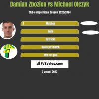 Damian Zbozien vs Michael Olczyk h2h player stats