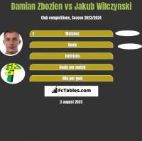 Damian Zbozien vs Jakub Wilczynski h2h player stats