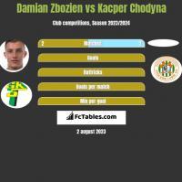 Damian Zbozień vs Kacper Chodyna h2h player stats