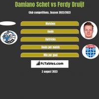 Damiano Schet vs Ferdy Druijf h2h player stats