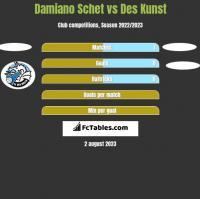 Damiano Schet vs Des Kunst h2h player stats