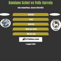 Damiano Schet vs Felix Correia h2h player stats