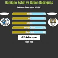 Damiano Schet vs Ruben Rodrigues h2h player stats